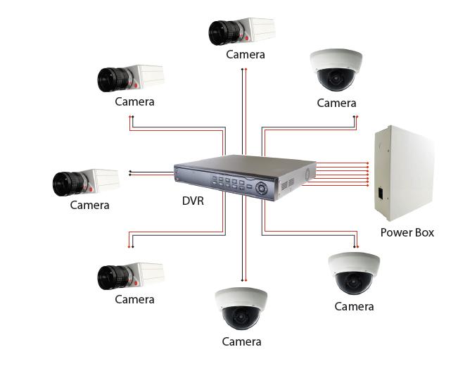 Analog-Cameras